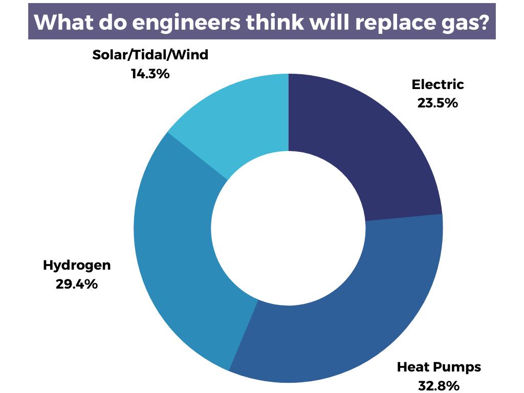 Gas heating alternatives pie chart - going green