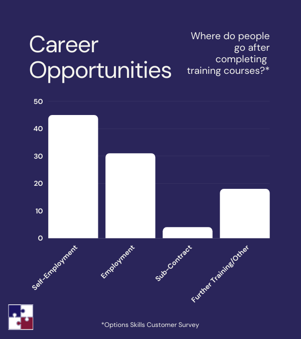 Career Opportunities after training course