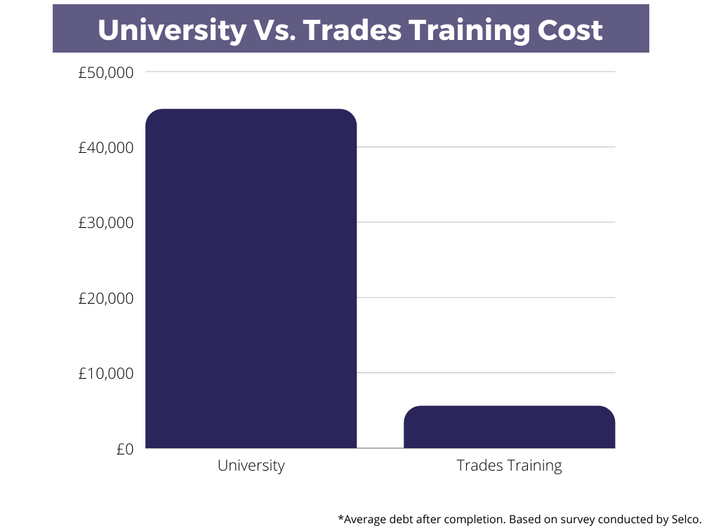 Graph showing the difference between graduate and tradesperson debt